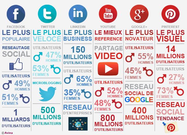 Les principaux réseaux sociaux utiles pour les entreprises