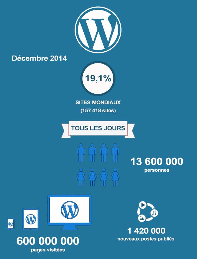 Statistiques WordPress Décembre 2014